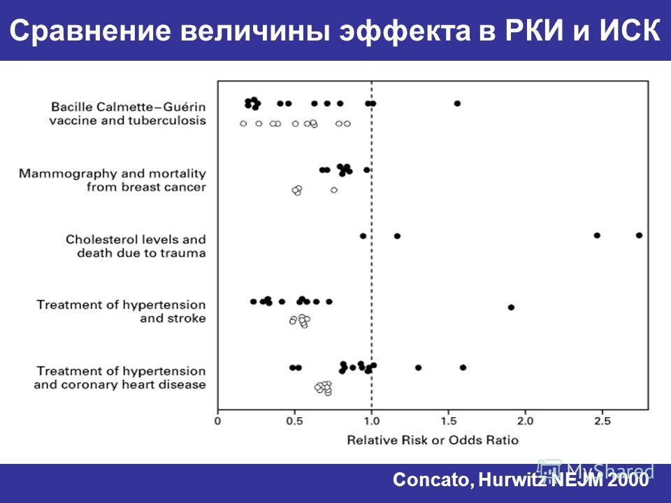 Сравнение величины эффекта в РКИ и ИСК Concato, Hurwitz NEJM 2000