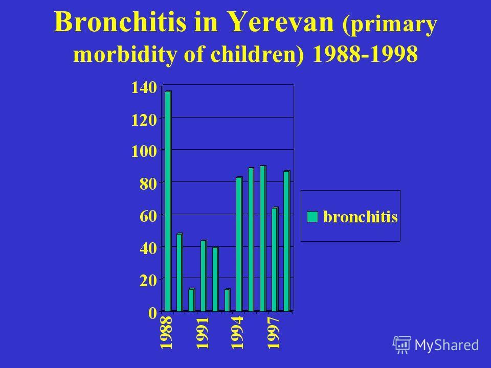Bronchitis in Yerevan (primary morbidity of children) 1988-1998