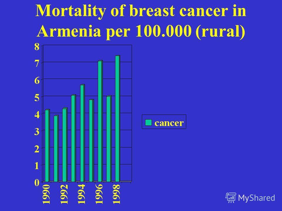 Mortality of breast cancer in Armenia per 100.000 (rural)