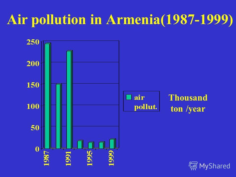Air pollution in Armenia(1987-1999) Thousand ton /year