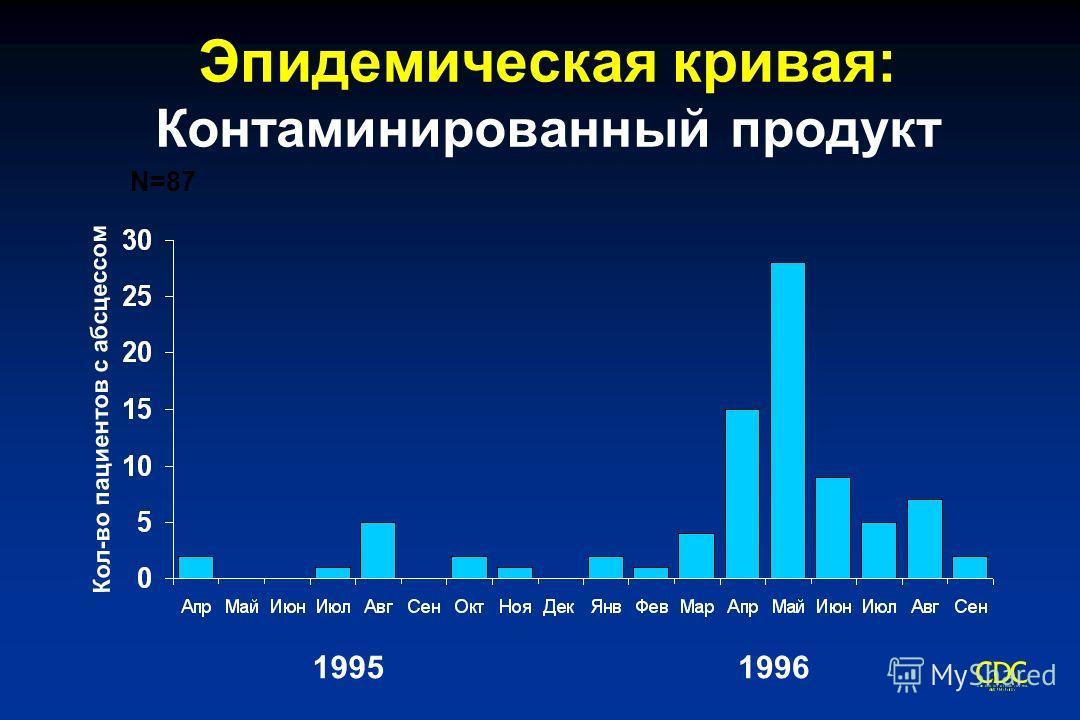 Эпидемическая кривая: Контаминированный продукт Кол-во пациентов с абсцессом 19951996 N=87
