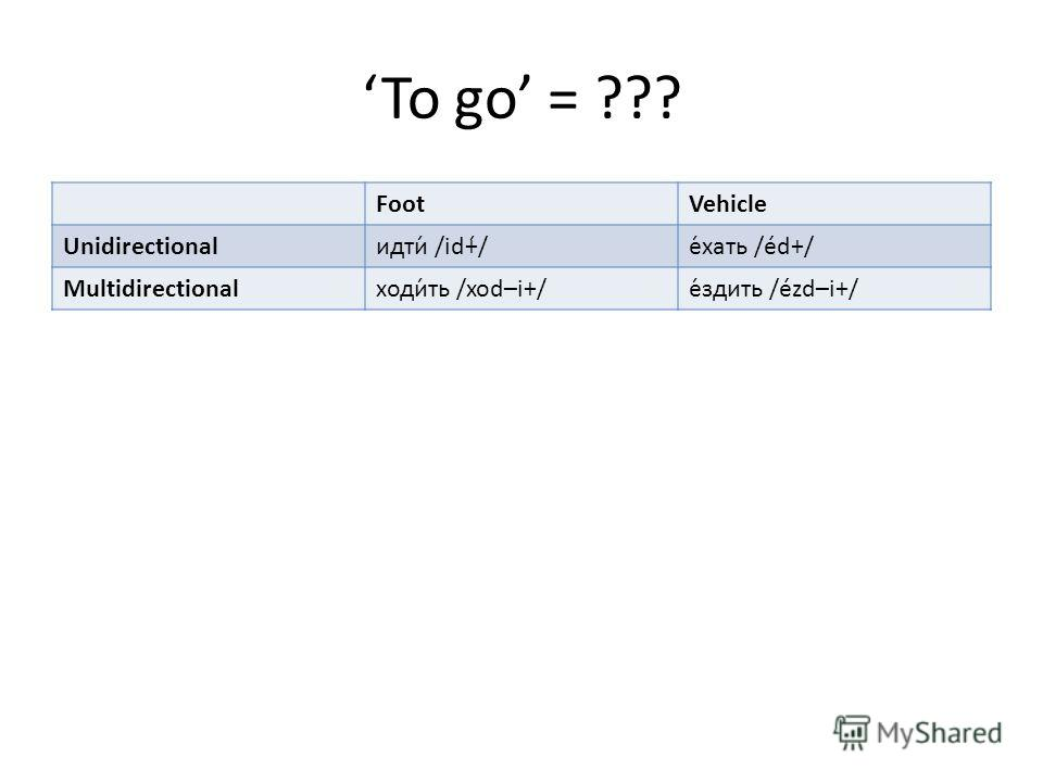 To go = ??? FootVehicle Unidirectionalидти́ /id+́/е́хать /éd+/ Multidirectionalходи́ть /xod–i+/е́здить /ézd–i+/