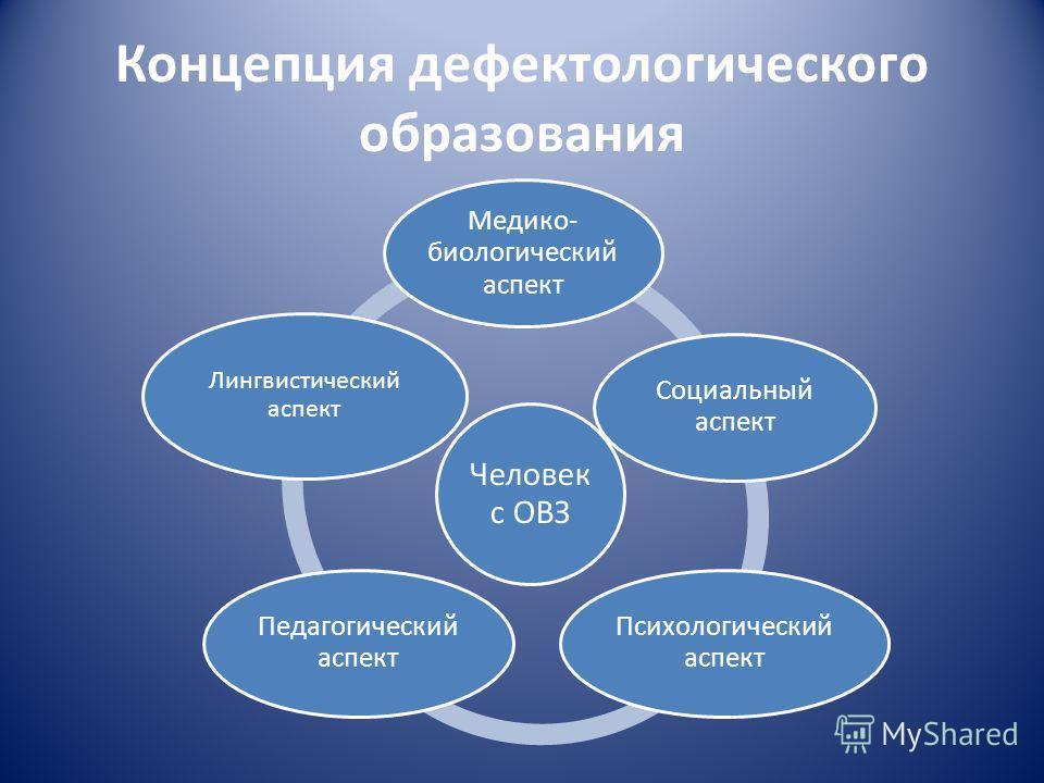 Концепция дефектологического образования Человек с ОВЗ Медико- биологический аспект Социальный аспект Психологический аспект Педагогический аспект Лингвистический аспект