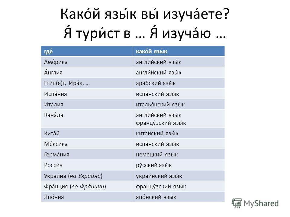 Какой язык вы изучаете? Я́ тури́ст в … Я́ изучаю … где́како́й язы́к Аме́рикаангли́йский язы́к А́нглияангли́йский язы́к Еги́п(е)т, Ира́к, …ара́бский язы́к Испа́нияиспа́нский язы́к Ита́лияиталья́нский язы́к Кана́даангли́йский язы́к францу́зский язы́к К