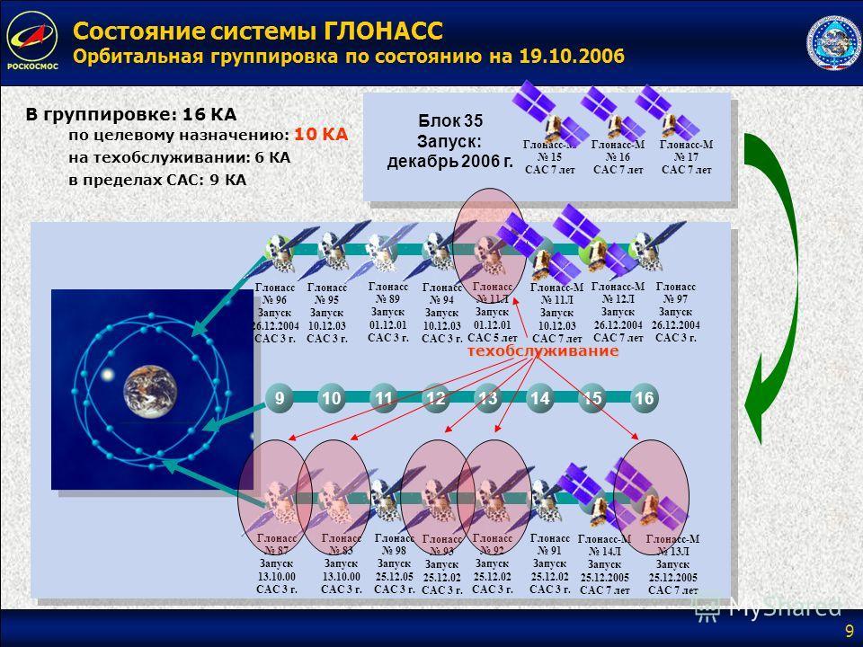 9 Состояние системы ГЛОНАСС Орбитальная группировка по состоянию на 19.10.2006 1 Глонасс 89 Запуск 01.12.01 САС 3 г. Глонасс 11Л Запуск 01.12.01 САС 5 лет 87 Глонасс 87 Запуск 13.10.00 САС 3 г. Глонасс 83 Запуск 13.10.00 САС 3 г. Глонасс 92 Запуск 25