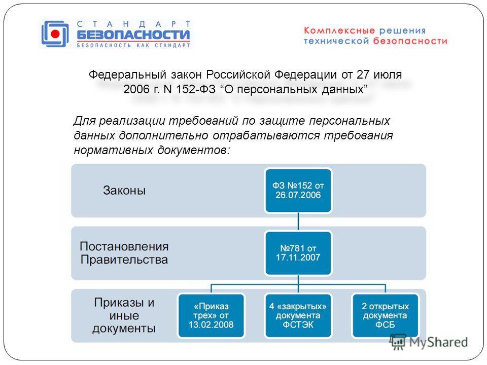 Федеральный закон Российской Федерации от 27 июля 2006 г. N 152-ФЗ О персональных данных Для реализации требований по защите персональных данных дополнительно отрабатываются требования нормативных документов: