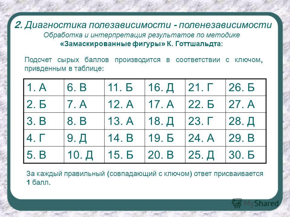 Обработка и интерпретация результатов по методике « Замаскированные фигуры » К. Готтшальдта : 2. Диагностика полезависимости - поленезависимости 1. А6. В11. Б16. Д21. Г26. Б 2. Б7. А12. А17. А22. Б27. А 3. В8. В13. А18. Д23. Г28. Д 4. Г9. Д14. В19. Б