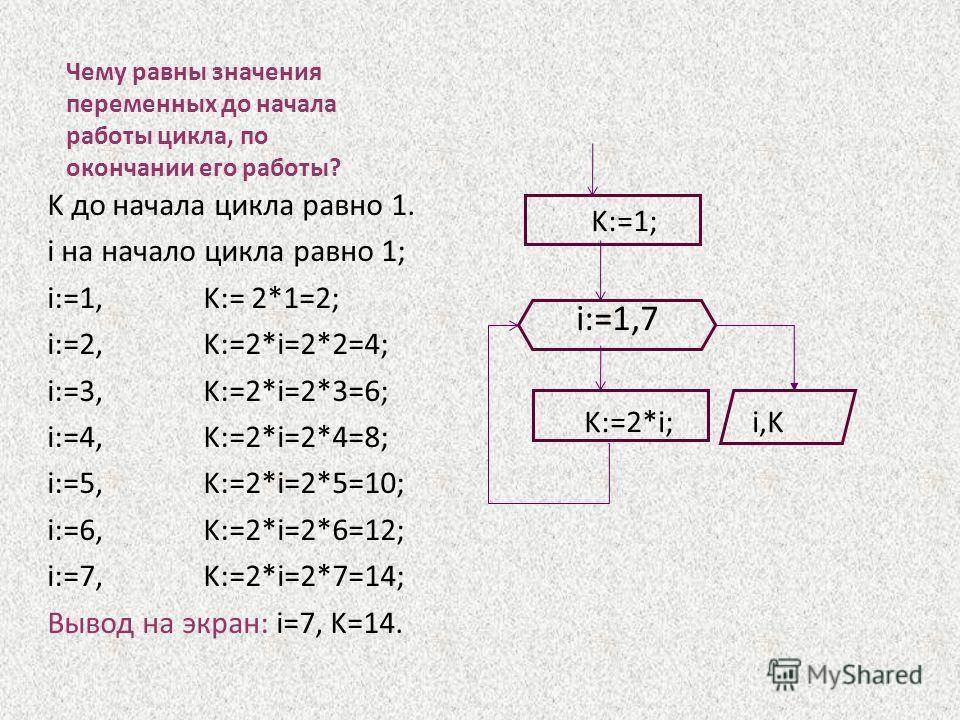 Чему равны значения переменных до начала работы цикла, по окончании его работы? K до начала цикла равно 1. i на начало цикла равно 1; i:=1, K:= 2*1=2; i:=2, K:=2*i=2*2=4; i:=3, K:=2*i=2*3=6; i:=4, K:=2*i=2*4=8; i:=5, K:=2*i=2*5=10; i:=6, K:=2*i=2*6=1