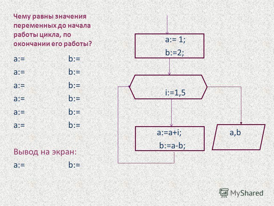 Чему равны значения переменных до начала работы цикла, по окончании его работы? a:=b:= Вывод на экран: a:=b:= a:= 1; b:=2; i:=1,5 a:=a+i; a,b b:=a-b;