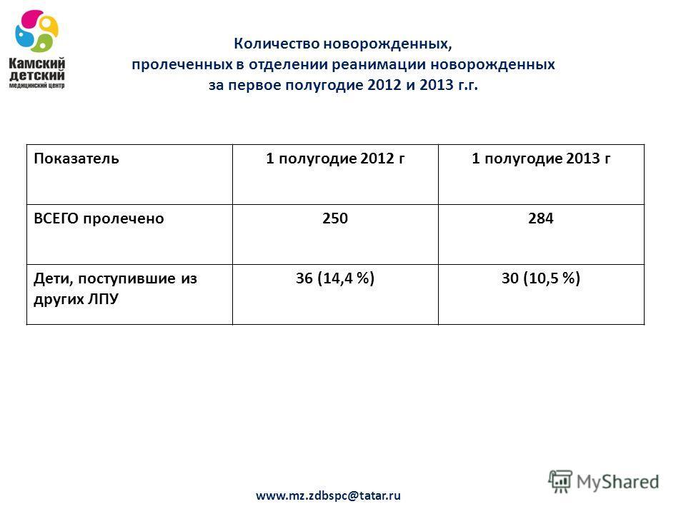 Количество новорожденных, пролеченных в отделении реанимации новорожденных за первое полугодие 2012 и 2013 г.г. Показатель1 полугодие 2012 г1 полугодие 2013 г ВСЕГО пролечено250284 Дети, поступившие из других ЛПУ 36 (14,4 %)30 (10,5 %) www.mz.zdbspc@