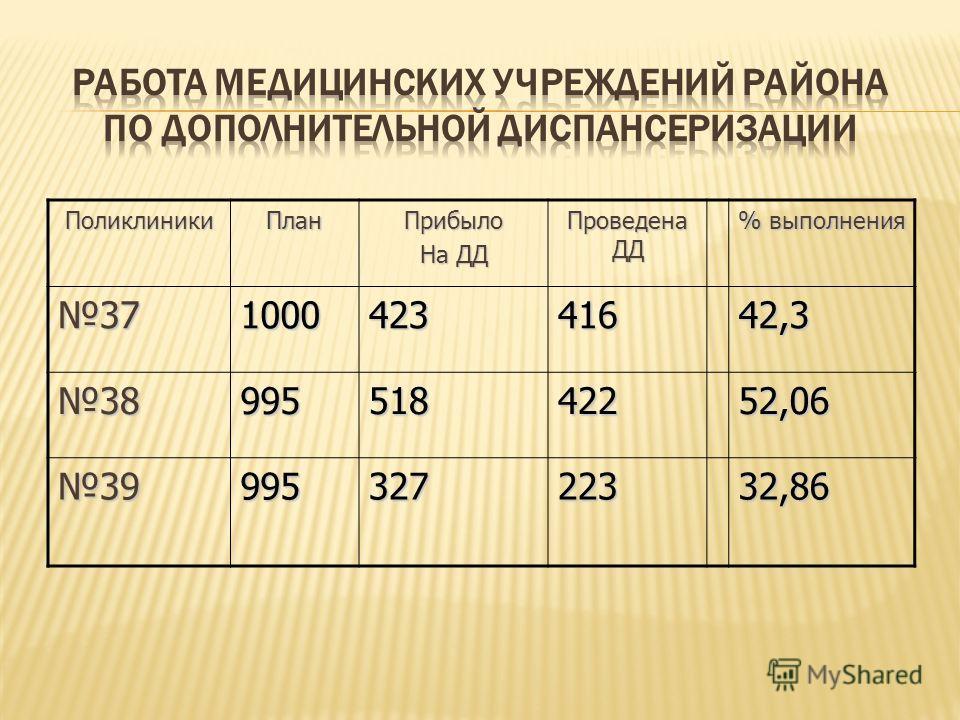ПоликлиникиПланПрибыло На ДД Проведена ДД % выполнения 37100042341642,3 3899551842252,06 3999532722332,86