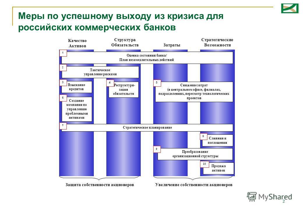 2 Меры по успешному выходу из кризиса для российских коммерческих банков Качество Активов Структура ОбязательствЗатраты Стратегические Возможности Создание компании по управлению проблемными активами Слияния и поглощения Взыскание кредитов Реструктур