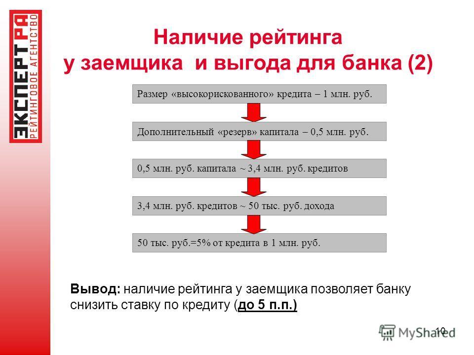 10 Наличие рейтинга у заемщика и выгода для банка (2) Размер «высокорискованного» кредита – 1 млн. руб. Дополнительный «резерв» капитала – 0,5 млн. руб. 0,5 млн. руб. капитала ~ 3,4 млн. руб. кредитов 3,4 млн. руб. кредитов ~ 50 тыс. руб. дохода 50 т