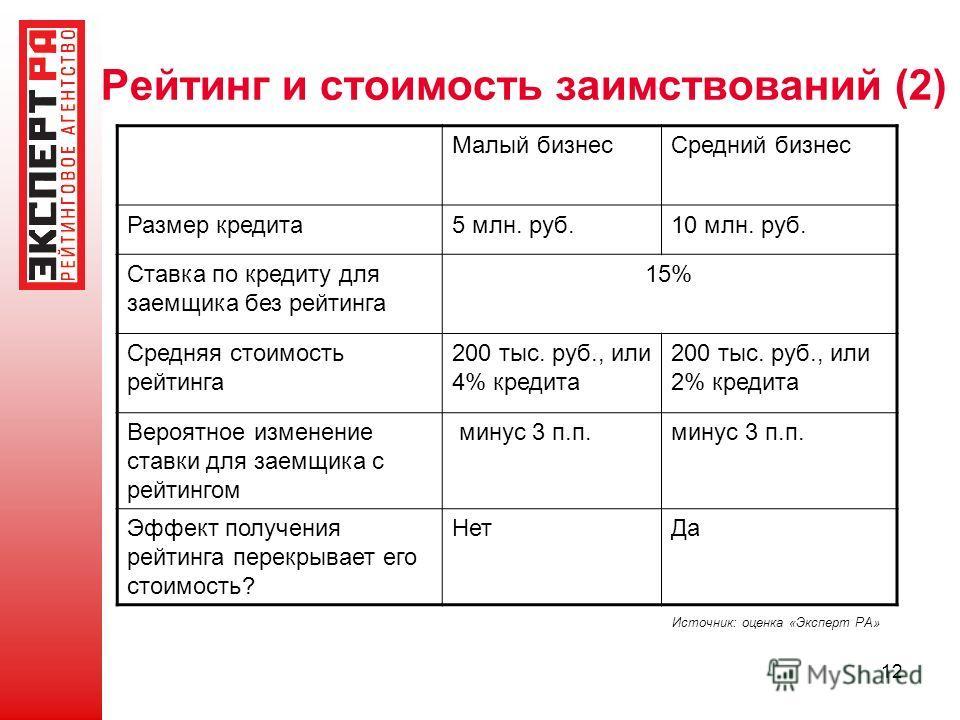 12 Рейтинг и стоимость заимствований (2) Малый бизнесСредний бизнес Размер кредита5 млн. руб.10 млн. руб. Ставка по кредиту для заемщика без рейтинга 15% Средняя стоимость рейтинга 200 тыс. руб., или 4% кредита 200 тыс. руб., или 2% кредита Вероятное