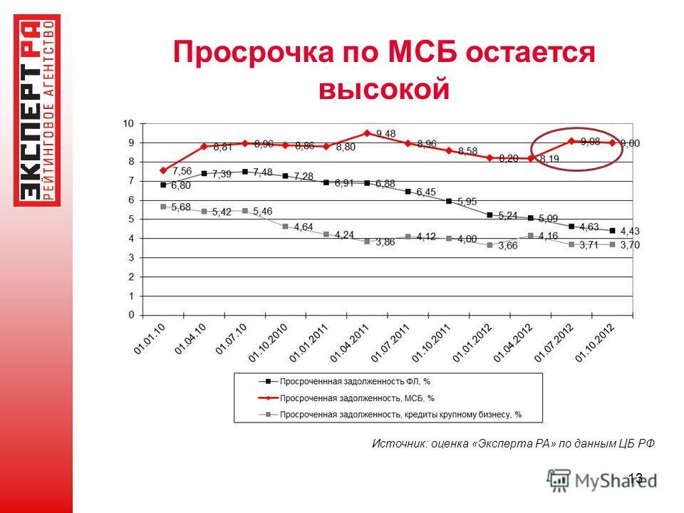 13 Просрочка по МСБ остается высокой Источник: оценка «Эксперта РА» по данным ЦБ РФ