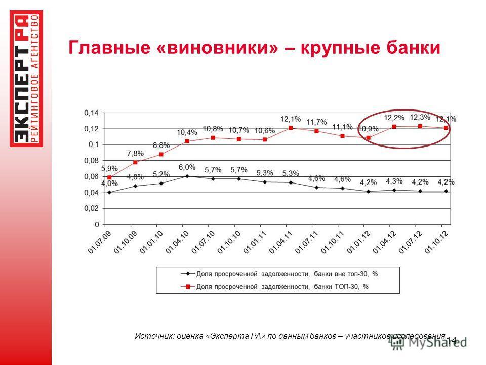 14 Главные «виновники» – крупные банки Источник: оценка «Эксперта РА» по данным банков – участников исследования