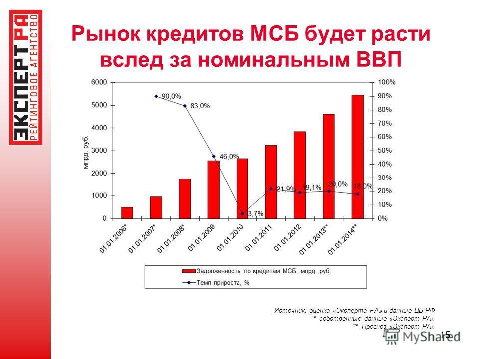 15 Рынок кредитов МСБ будет расти вслед за номинальным ВВП Источник: оценка «Эксперта РА» и данные ЦБ РФ * собственные данные «Эксперт РА» ** Прогноз «Эксперт РА»
