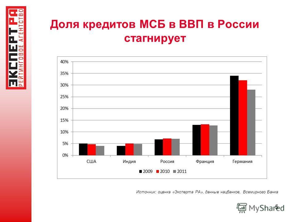 5 Доля кредитов МСБ в ВВП в России стагнирует Источник: оценка «Эксперта РА», данные нацбанков, Всемирного Банка