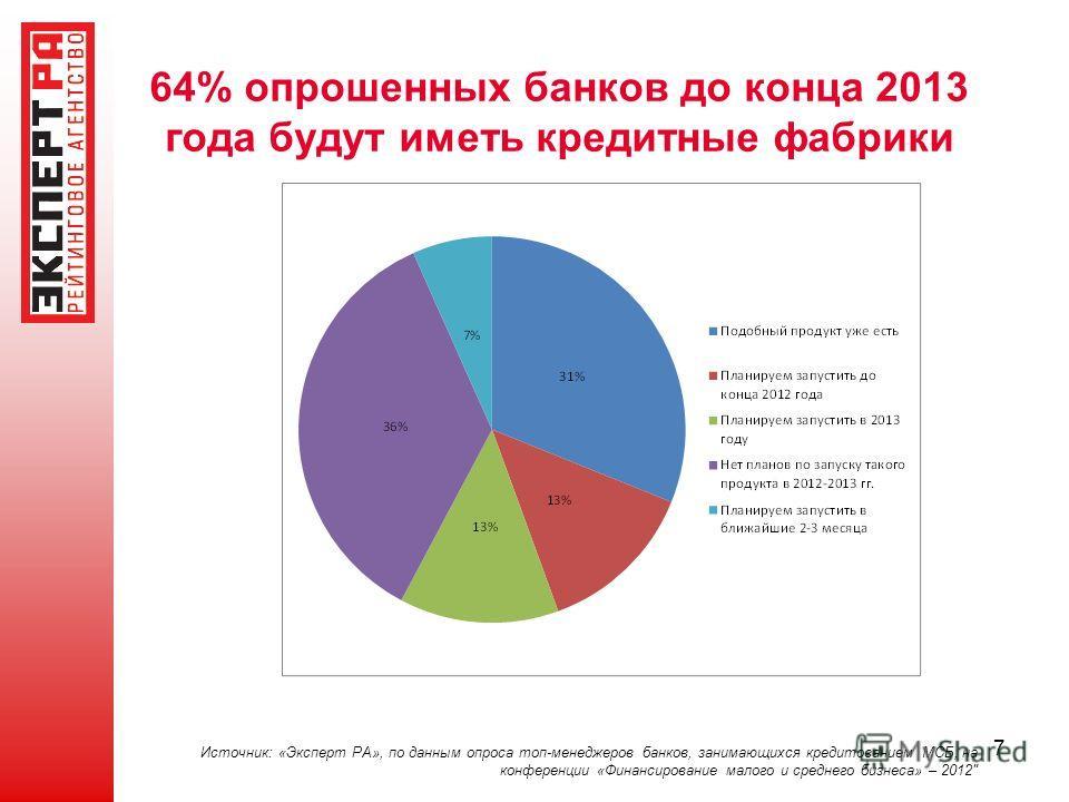 7 64% опрошенных банков до конца 2013 года будут иметь кредитные фабрики Источник: «Эксперт РА», по данным опроса топ-менеджеров банков, занимающихся кредитованием МСБ, на конференции «Финансирование малого и среднего бизнеса» – 2012