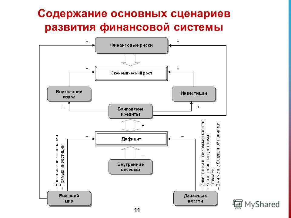 11 Содержание основных сценариев развития финансовой системы