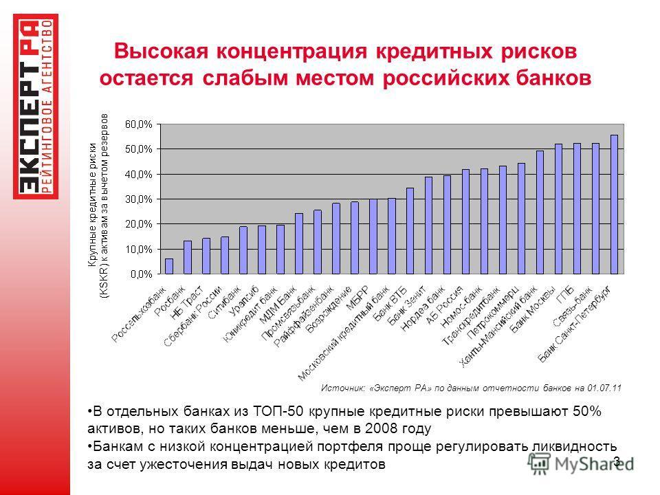 3 Высокая концентрация кредитных рисков остается слабым местом российских банков Источник: «Эксперт РА» по данным отчетности банков на 01.07.11 В отдельных банках из ТОП-50 крупные кредитные риски превышают 50% активов, но таких банков меньше, чем в