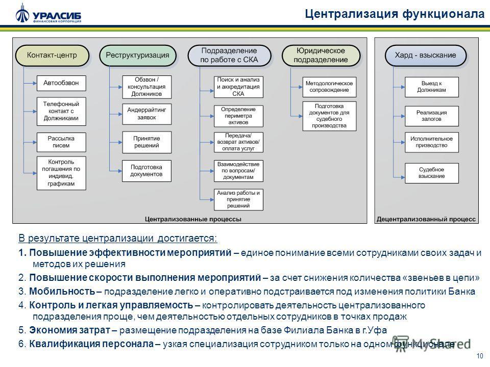 10 Централизация функционала В результате централизации достигается: 1. Повышение эффективности мероприятий – единое понимание всеми сотрудниками своих задач и методов их решения 2. Повышение скорости выполнения мероприятий – за счет снижения количес