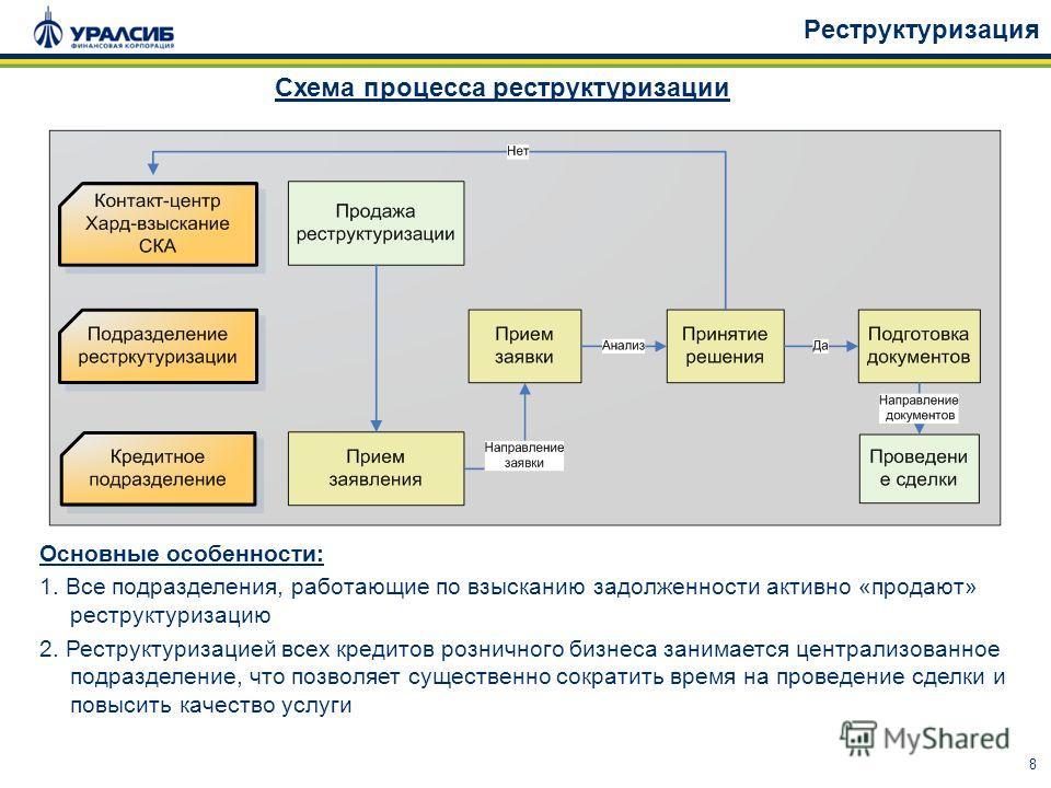 8 Реструктуризация Схема