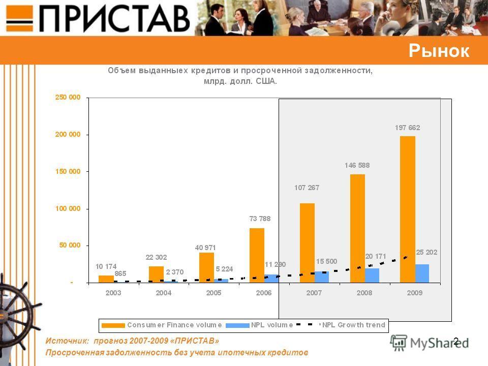 2 Рынок Источник: прогноз 2007-2009 «ПРИСТАВ» Просроченная задолженность без учета ипотечных кредитов