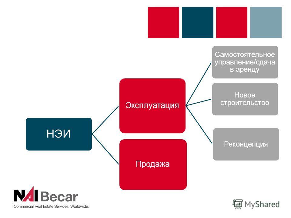 НЭИ Эксплуатация Самостоятельное управление/сдача в аренду Новое строительство Реконцепция Продажа