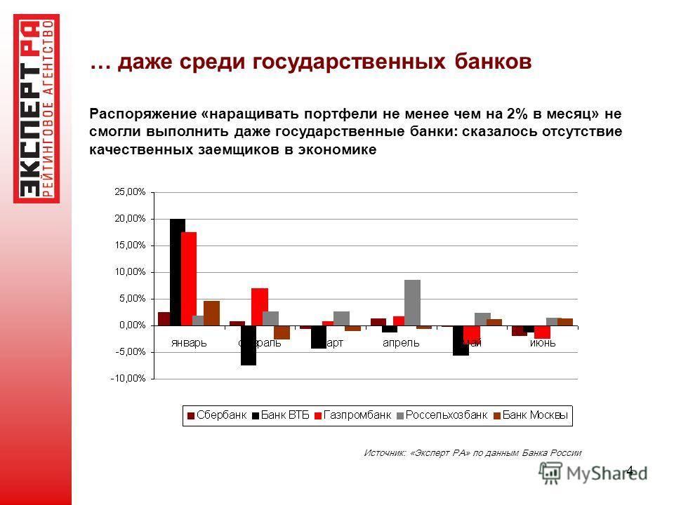 4 … даже среди государственных банков Распоряжение «наращивать портфели не менее чем на 2% в месяц» не смогли выполнить даже государственные банки: сказалось отсутствие качественных заемщиков в экономике Источник: «Эксперт РА» по данным Банка России