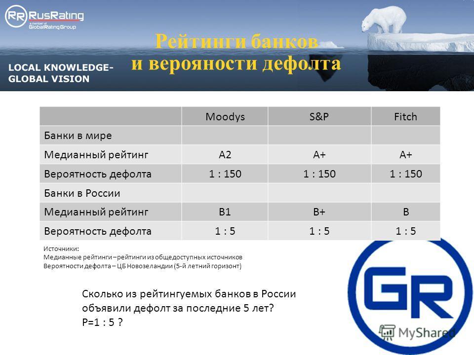 Рейтинги банков и верояности дефолта MoodysS&PFitch Банки в мире Медианный рейтингA2A+ Вероятность дефолта1 : 150 Банки в России Медианный рейтингB1B+B Вероятность дефолта1 : 5 Источники: Медианные рейтинги –рейтинги из общедоступных источников Вероя