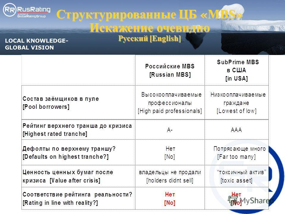 Структурированные ЦБ « MBS » Искажение очевидно Русский [English]