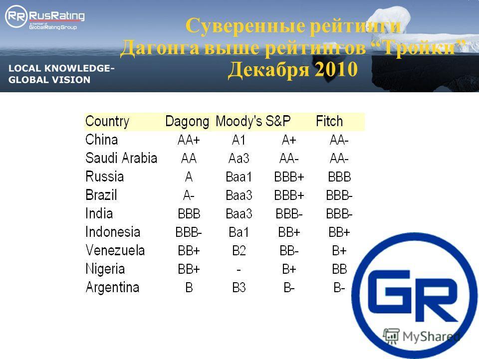 Суверенные рейтинги Дагонга выше рейтингов Тройки Декабря 2010
