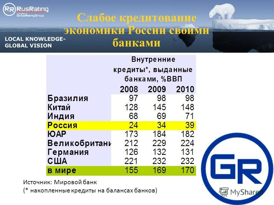 Слабое кредитование экономики России своими банками Источник: Мировой банк (* накопленные кредиты на балансах банков)