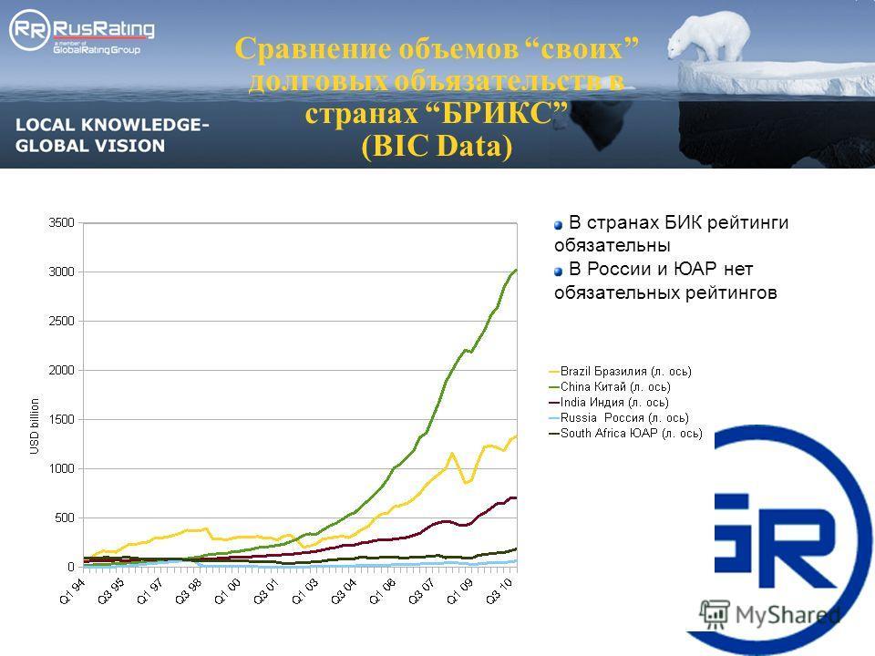 Сравнение объемов своих долговых объязательств в странах БРИКС (BIC Data) В странах БИК рейтинги обязательны В России и ЮАР нет обязательных рейтингов