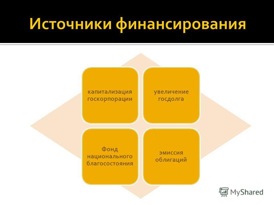 капитализация госкорпорации увеличение госдолга Фонд национального благосостояния эмиссия облигаций