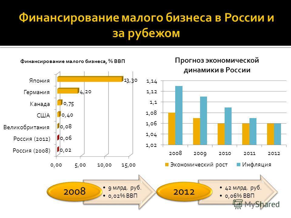 9 млрд. руб. 0,02% ВВП 2008 42 млрд. руб. 0,06% ВВП 2012