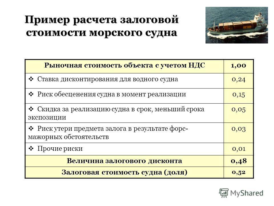 Пример расчета залоговой стоимости морского судна Рыночная стоимость объекта с учетом НДС 1,00 Ставка дисконтирования для водного судна0,24 Риск обесценения судна в момент реализации0,15 Скидка за реализацию судна в срок, меньший срока экспозиции 0,0