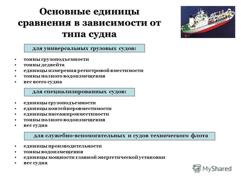 тонны грузоподъемности тонны дедвейта единицы измерения регистровой вместимости тонны полного водоизмещения вес всего судна единицы грузоподъемности единицы контейнеровместимости единицы пассажировместимости тонны полного водоизмещения вес судна един
