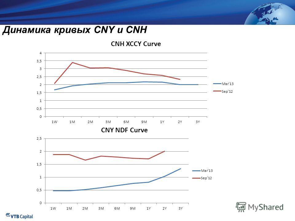 СТРОГО КОНФИДЕНЦИАЛЬНО Динамика кривых CNY и CNH