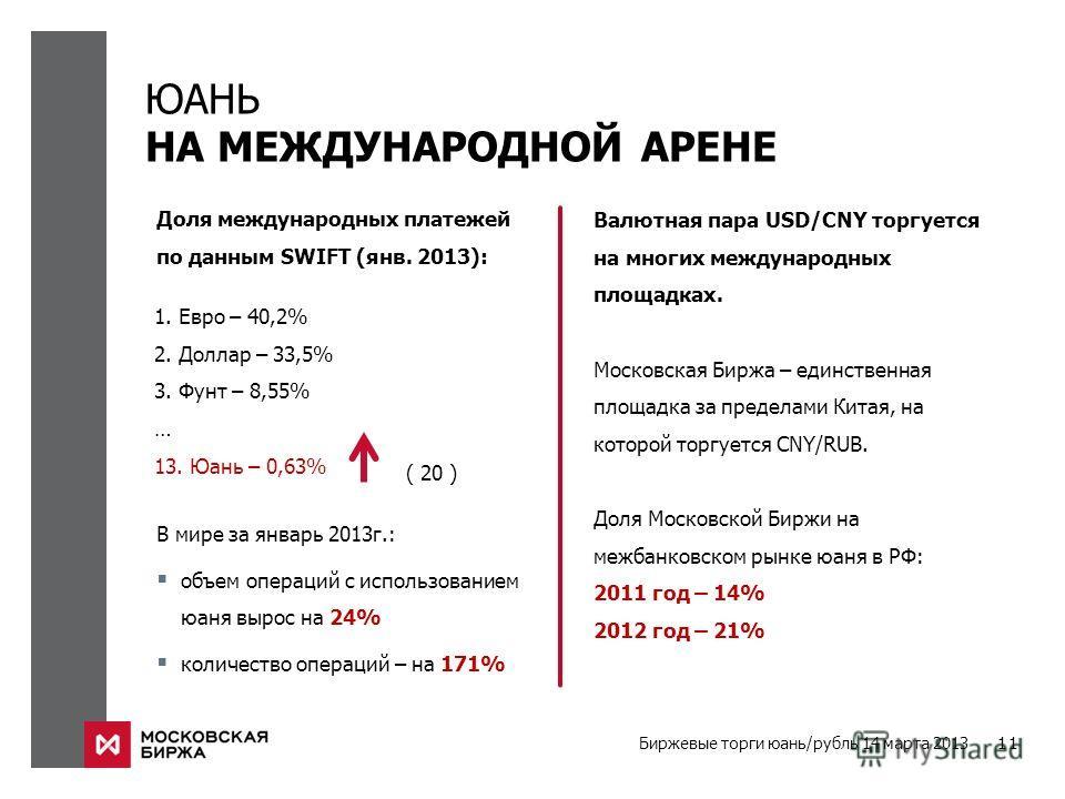 Биржевые торги юань/рубль 14 марта 2013 11 ЮАНЬ НА МЕЖДУНАРОДНОЙ АРЕНЕ 1. Евро – 40,2% 2. Доллар – 33,5% 3. Фунт – 8,55% … 13. Юань – 0,63% Доля международных платежей по данным SWIFT (янв. 2013): ( 20 ) В мире за январь 2013г.: объем операций с испо