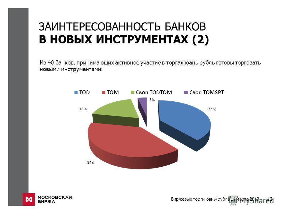 Биржевые торги юань/рубль 14 марта 2013 13 ЗАИНТЕРЕСОВАННОСТЬ БАНКОВ В НОВЫХ ИНСТРУМЕНТАХ (2) Из 40 банков, принимающих активное участие в торгах юань рубль готовы торговать новыми инструментами:
