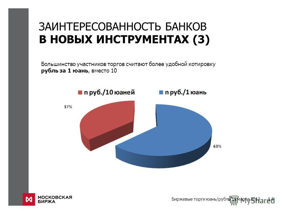 Биржевые торги юань/рубль 14 марта 2013 14 ЗАИНТЕРЕСОВАННОСТЬ БАНКОВ В НОВЫХ ИНСТРУМЕНТАХ (3) Большинство участников торгов считают более удобной котировку рубль за 1 юань, вместо 10