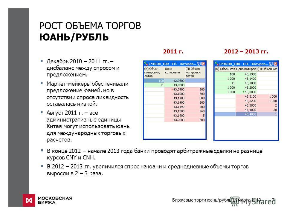 Биржевые торги юань/рубль 14 марта 2013 7 РОСТ ОБЪЕМА ТОРГОВ ЮАНЬ/РУБЛЬ Декабрь 2010 – 2011 гг. – дисбаланс между спросом и предложением. Маркет-мейкеры обеспечивали предложение юаней, но в отсутствии спроса ликвидность оставалась низкой. Август 2011