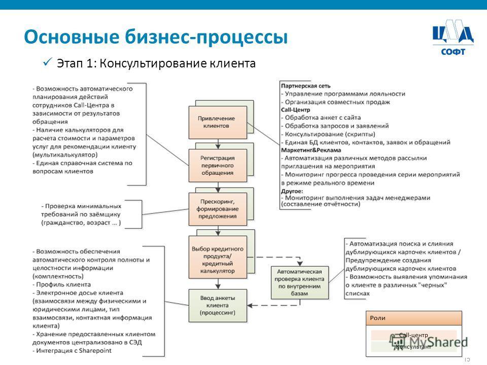 15 Основные бизнес-процессы Этап 1: Консультирование клиента