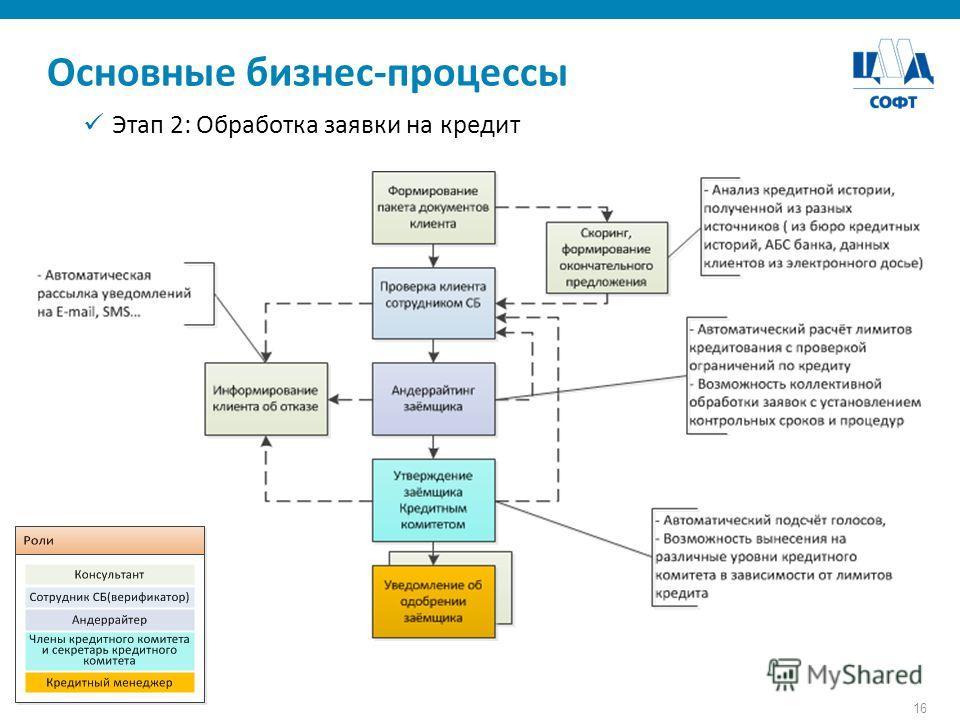 16 Основные бизнес-процессы Этап 2: Обработка заявки на кредит