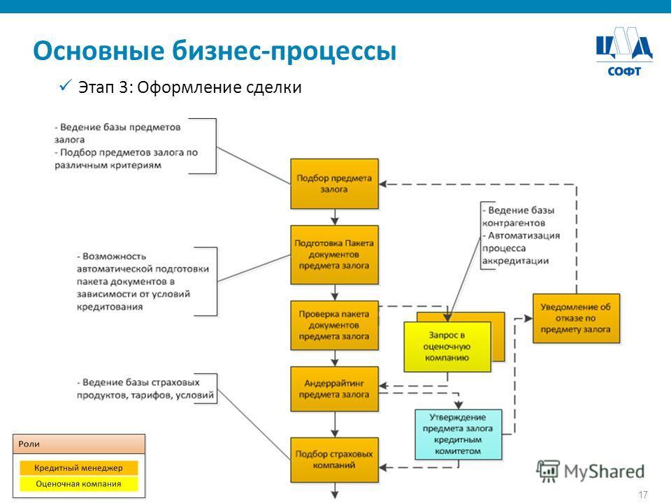 17 Основные бизнес-процессы Этап 3: Оформление сделки