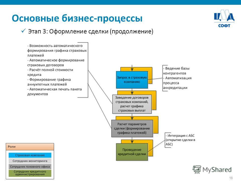 18 Основные бизнес-процессы Этап 3: Оформление сделки (продолжение)
