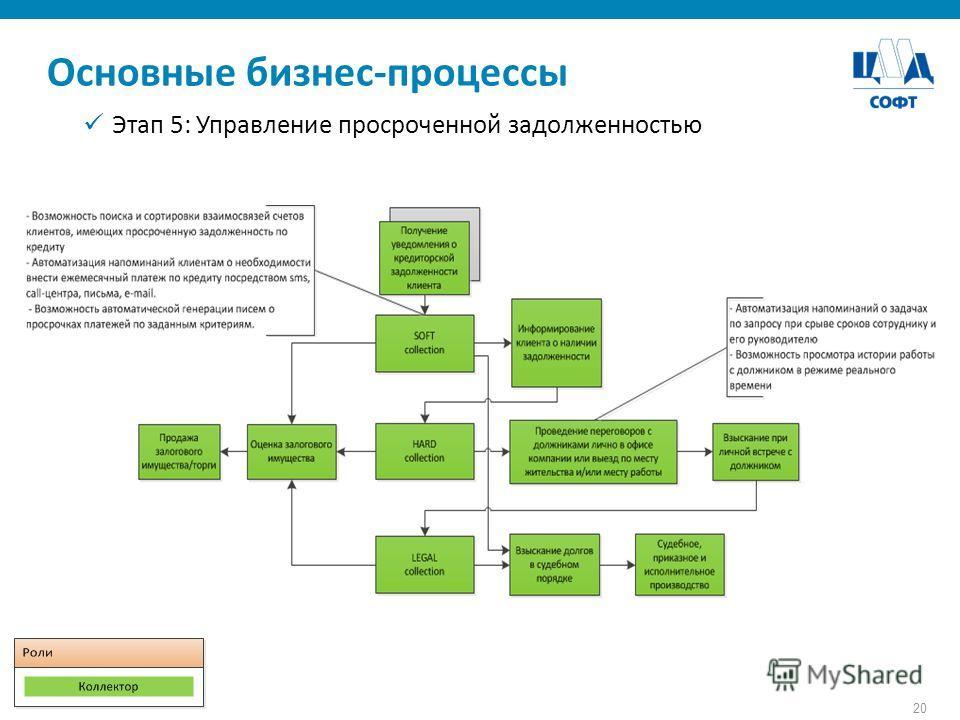 20 Основные бизнес-процессы Этап 5: Управление просроченной задолженностью