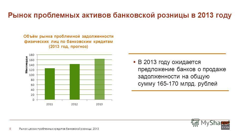 Рынок цессии проблемных кредитов банковской розницы, 20136 Рынок проблемных активов банковской розницы в 2013 году Объём рынка проблемной задолженности физических лиц по банковским кредитам (2013 год, прогноз) В 2013 году ожидается предложение банков
